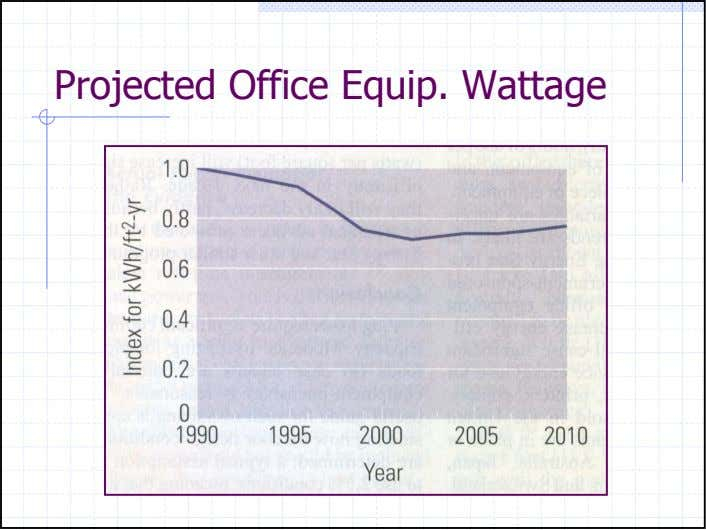 Projected Office Equip. Wattage