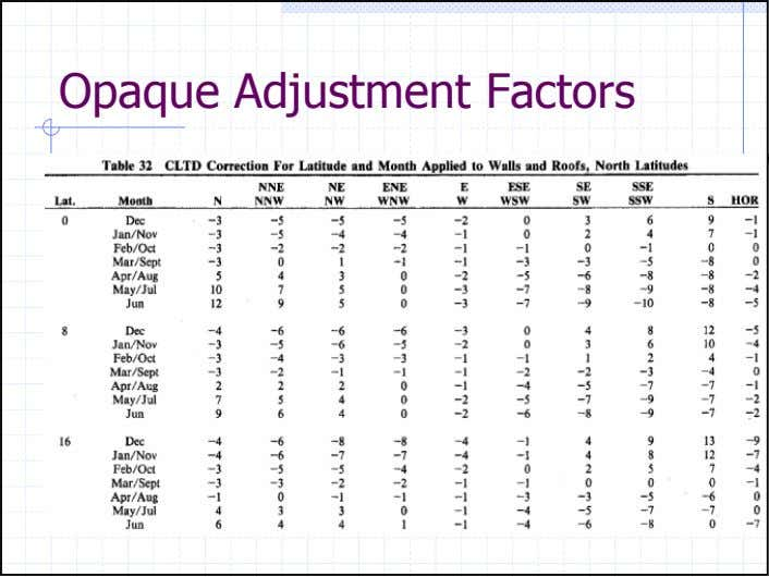 Opaque Adjustment Factors