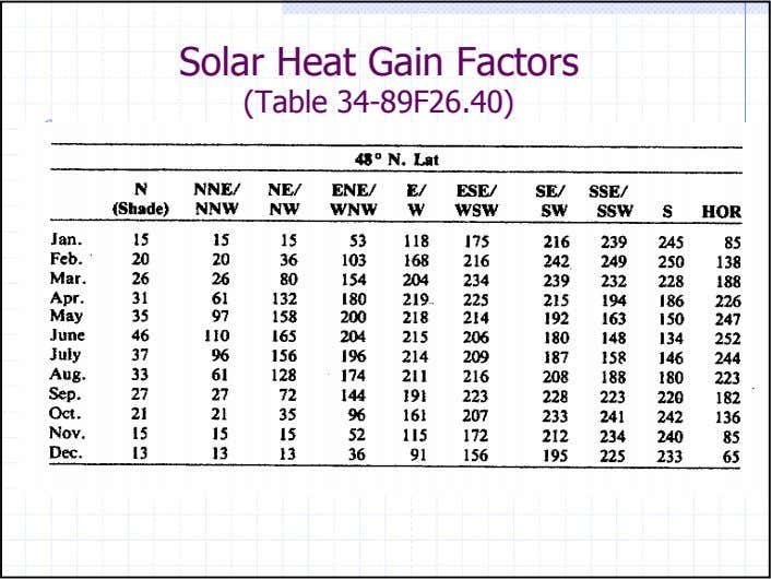 Solar Heat Gain Factors (Table 34-89F26.40)