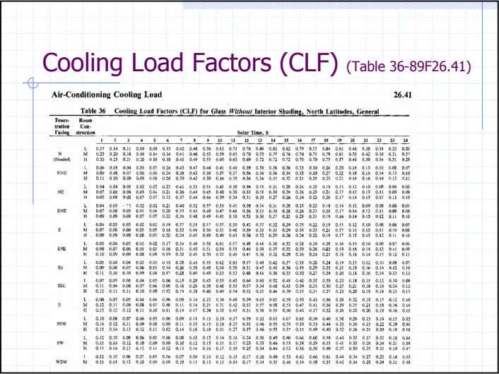 Cooling Load Factors (CLF) (Table 36-89F26.41)