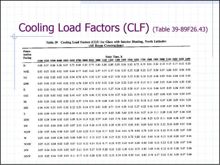 Cooling Load Factors (CLF) (Table 39-89F26.43)