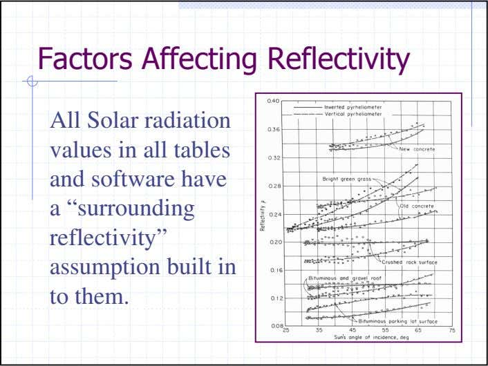 "Factors Affecting Reflectivity All Solar radiation values in all tables and software have a ""surrounding"