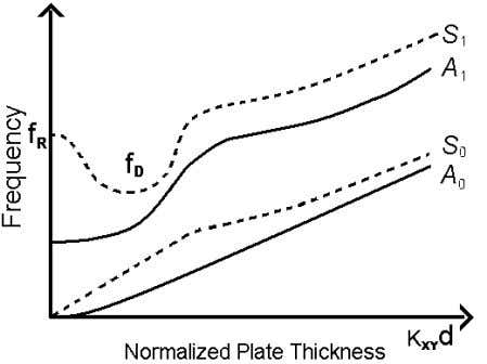 relative to the median plane of the plate (Fig. 1.6a). Figure 1.6 a) Lamb waves polarization
