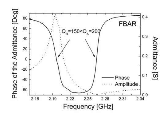 Figure 3.3 Magnitude and phase of admittance of a real FBAR. Expression (17) can be
