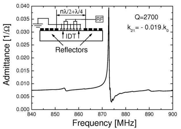 wavelength from the synchronous regime (Figure P1.2). Figure P1.2 Close-to-resonance characteristics of 12-µm