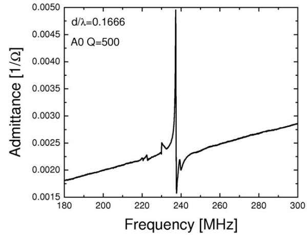 (a) (b) Figure P1.5 FPAR frequency spectrum: (a) intermediate frequency and (b) lower GHz band.