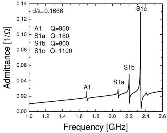 (a) (b) Figure P1.5 FPAR frequency spectrum: (a) intermediate frequency and (b) lower GHz band. Summarized