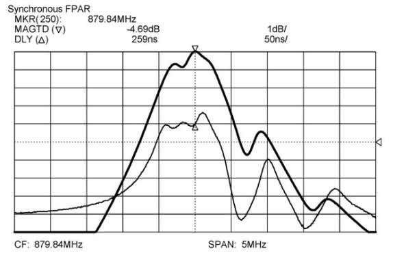 Figure P3.1 Close to resonance frequency response of the FPAR. For the power measurements, the
