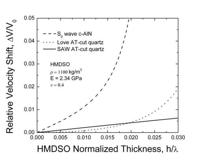 Figure P5.2 Theoretical mass sensitivity of RSAW, Love wave and S0 wave. From this figure