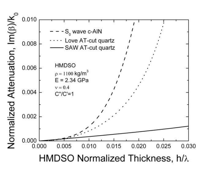 the pp-HMDSO layer thickness in the presence of viscosity. Figure P5.3 Attenuation of RSAW, Love and