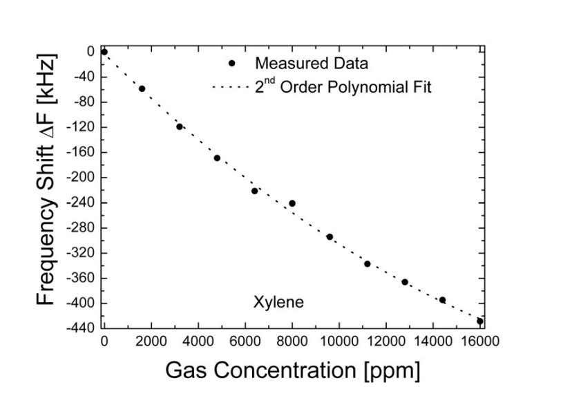 a negligible effect on the sensor oscillator performance. Figure P5.5 Sensitivity vs. xylene for the FPAR