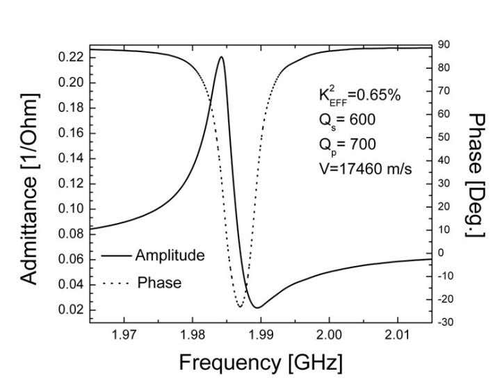response of the ZGVR: magnitude and phase of the admittance. Figure P6.4 Close-to-resonance frequency response.
