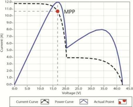 Figure 1-3 Mutil-MPP Curve If the program works improperly after appearing Multi-MPP, the system will