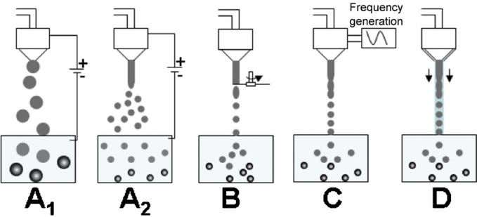Journal of Pharmaceutics 407 (2011) 1–11 5 Fig. 3. Jet break-up processes: (A 1 ), (A