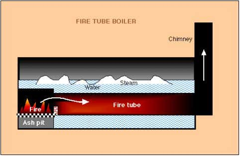 construction (i.e. manufacturer erected) for all fuels. Figure 2. Sectional view of a Fire Tube Boiler