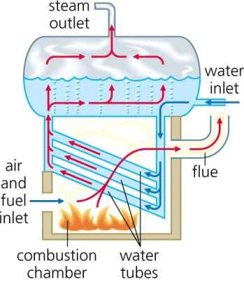 are less common. The features of water tube boilers are: Figure 3. Simple Diagram of Water