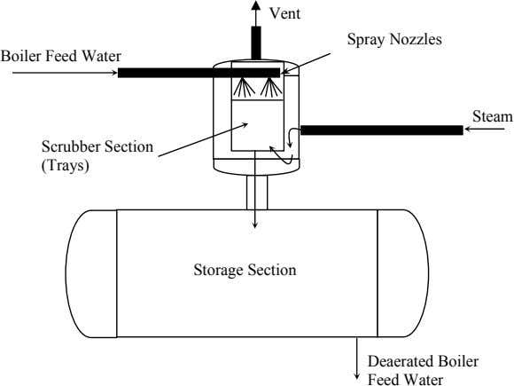 Vent Spray Nozzles Boiler Feed Water Steam Scrubber Section (Trays) Storage Section Deaerated Boiler Feed
