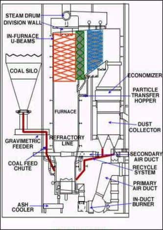 techniques for NO x control than AFBC steam generators. Figure 5. CFBC Boiler (Thermax Babcock &