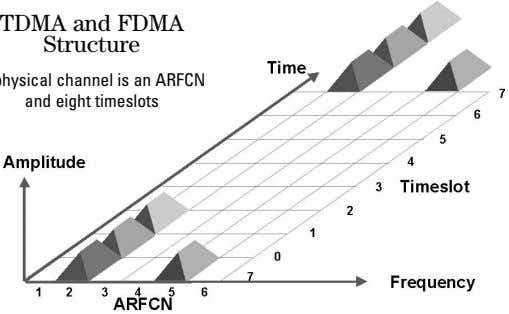 TDMA and FDMA Structure