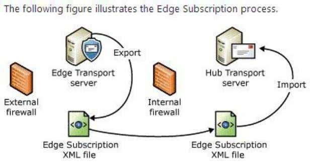 domains by using mutual Transport Layer Security (TLS). Edge2 is the new edge transport server therefore