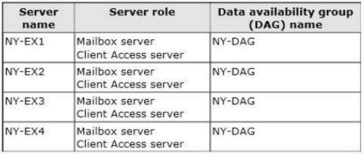 The servers are configured as shown in the following table. All external access for the contoso.com