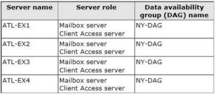 The file share witness for NY-DAG is on a file server in the Atlanta office.