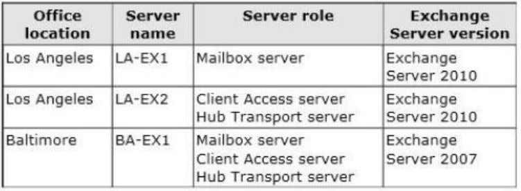 each office are configured as shown in the following table. The Baltimore and Chicago offices have