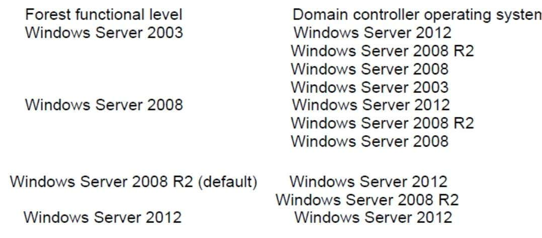 levels and their corresponding supported domain controllers. NOT C Apparently no need to change the domain