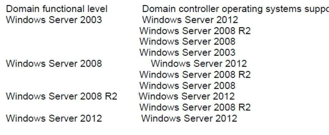 D http://technet.microsoft.com/en-us /library/ff728623(v=exchg.150).asp x Mixture of exchange 2007,2010 and 2013