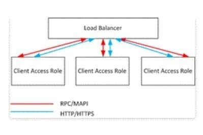 to the virtual IP address of the hardware load balancer. Load Balancing: Exchange 2013 Help QUESTION