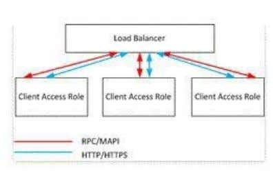 80 and 443 open for external access to Exchange servers. Exchange 2013 Client Access server configuration: