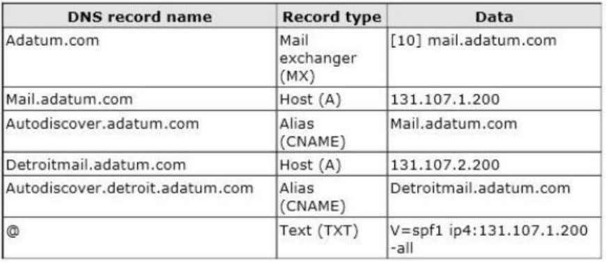 for A. Datum are configured as shown in the following table. The external interface for the