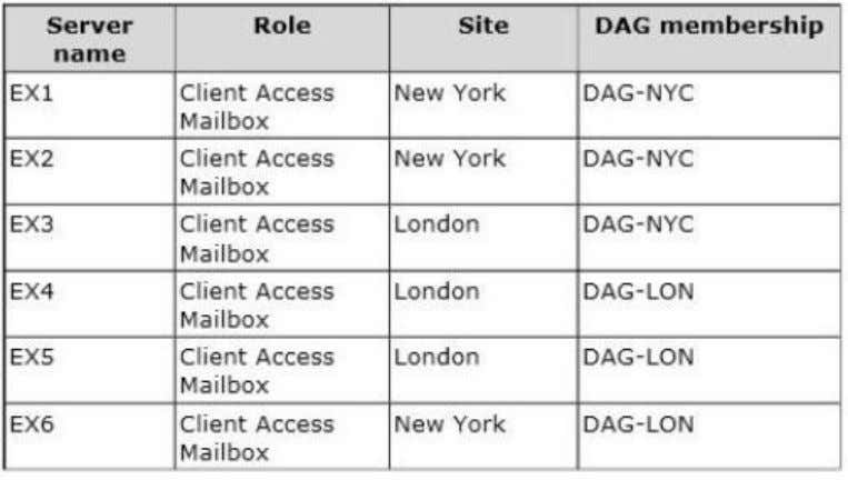 The DAGs are configured as shown in the following table. The certificate used for Exchange Server