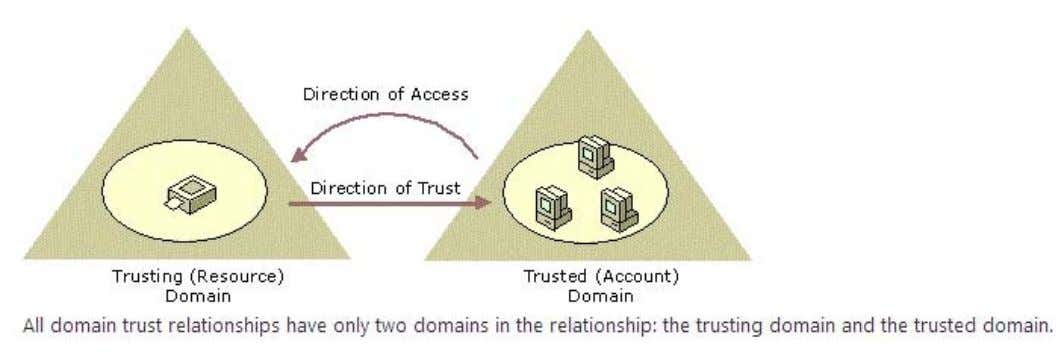UNDERS TANDING TRUST DIRECTION PROSEWARE CONTOSO USER ACCOUNT IN CONTOSO NEEDS TO OBTAIN ACCESS TO MAILBOX
