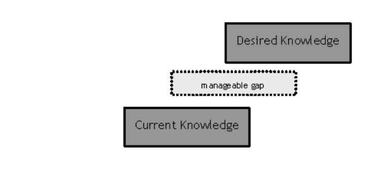 Critical Approaches to Discourse Analysis Across Disciplines 1 (1): 74-94 4.4 Psychology: The curiosity gap From