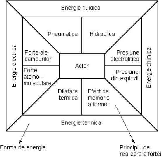 care utilizeaz ă o anumit ă form ă de energie [ROD03]. Fig.5.1 Forme de energie ş