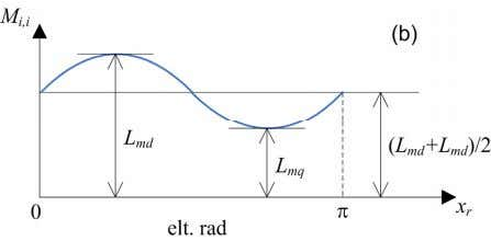 Fig. 4. Phase self inductance of a salient-pole machine as a function of the rotor