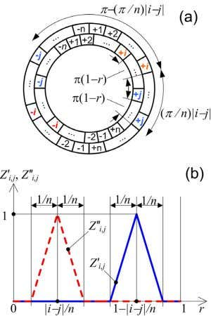 Fig. 13. (a) Conventional n -phase winding scheme; (b) Z' i , j and diagrams.