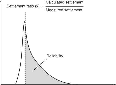 Calculated settlement Settlement ratio (x) = Measured settlement Reliability