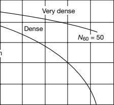 Loose Very Dense dense N 60 = 50 Medium N 60 = N 60 = 30