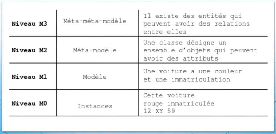 Les standards de l'OMG utilises • MOF : Meta Object Facility Exemple :