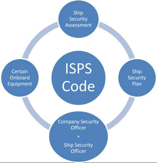 Ship Security Assessment ISPS Certain Ship Onboard Security Equipment Code Plan Company Security Officer +