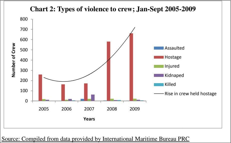 Chart 2: Types of violence to crew; Jan-Sept 2005- 2009 800 700 600 500 400