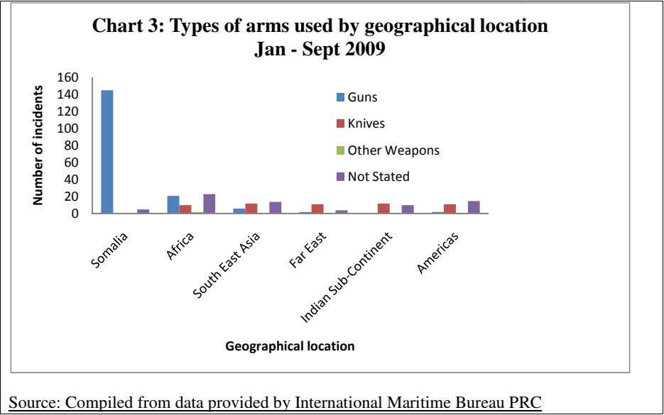 Chart 3: Type s of arms used by geographical locat ion Jan - Sept 2009