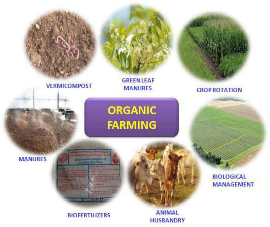"methods in exclusion of all synthetic off- farm inputs"". Need of organic farming With the increase"