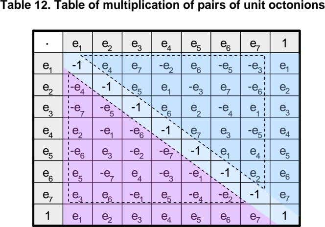 Table 12. Table of multiplication of pairs of unit octonions · · e e e