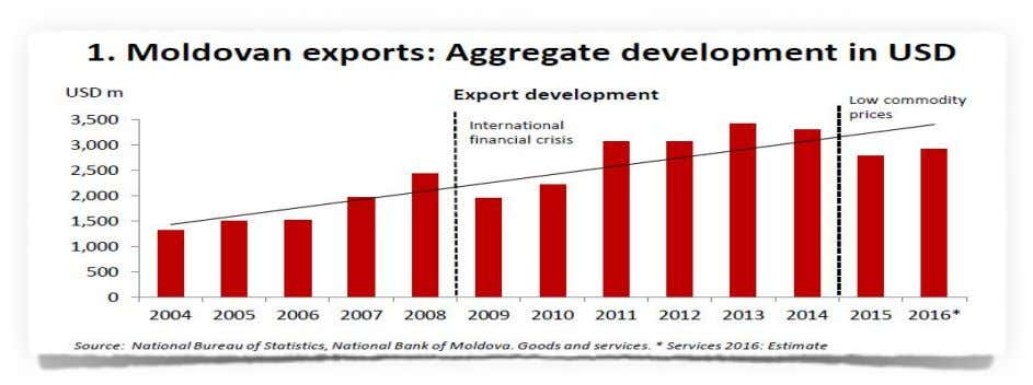 the EU of more than 30%. Graph 3. Growth of Moldovan export Source: GET Moldova Exports