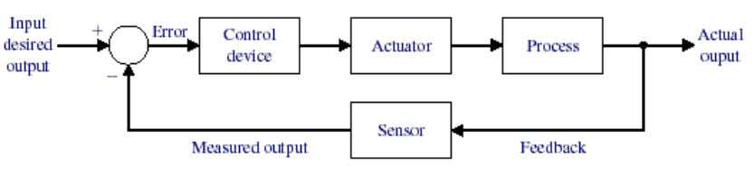 Engineering Chapter 1 Introduction to Control Systems FIGURE 1.5 General block diagram of an automatic control