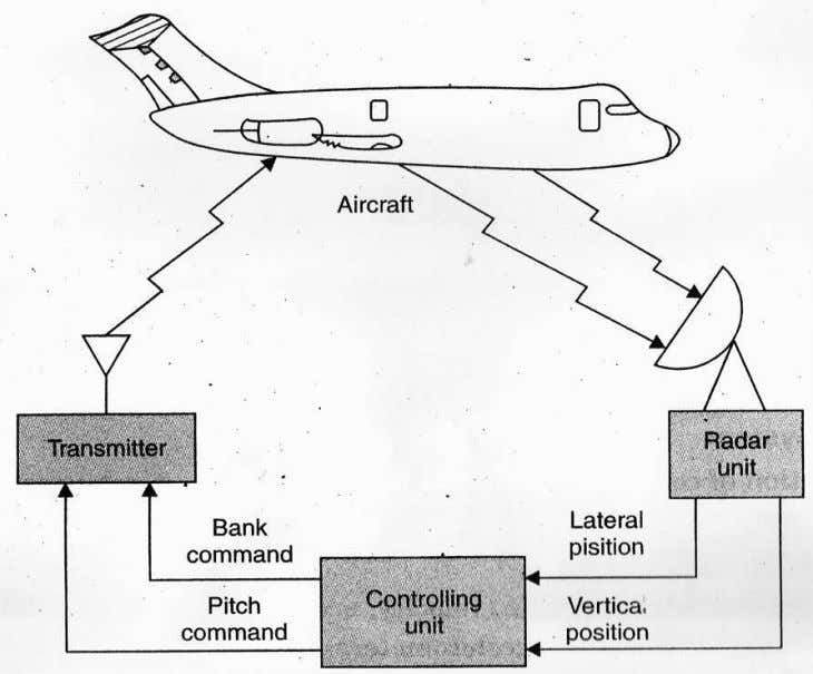 the aircraft lands within acceptable limits of lateral accurancy. Fig 1.13 Automatic aircraft landing system TSlee