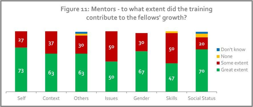 Figure 11: Mentors - to what extent did the training contribute to the fellows' growth?